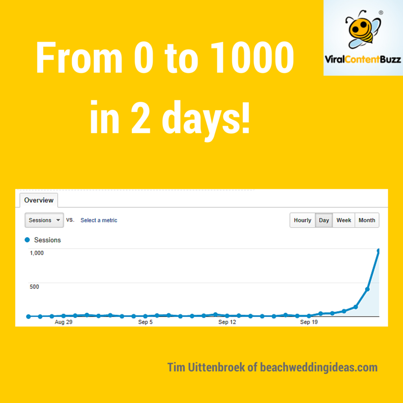 Viral Content Buzz traffic boost